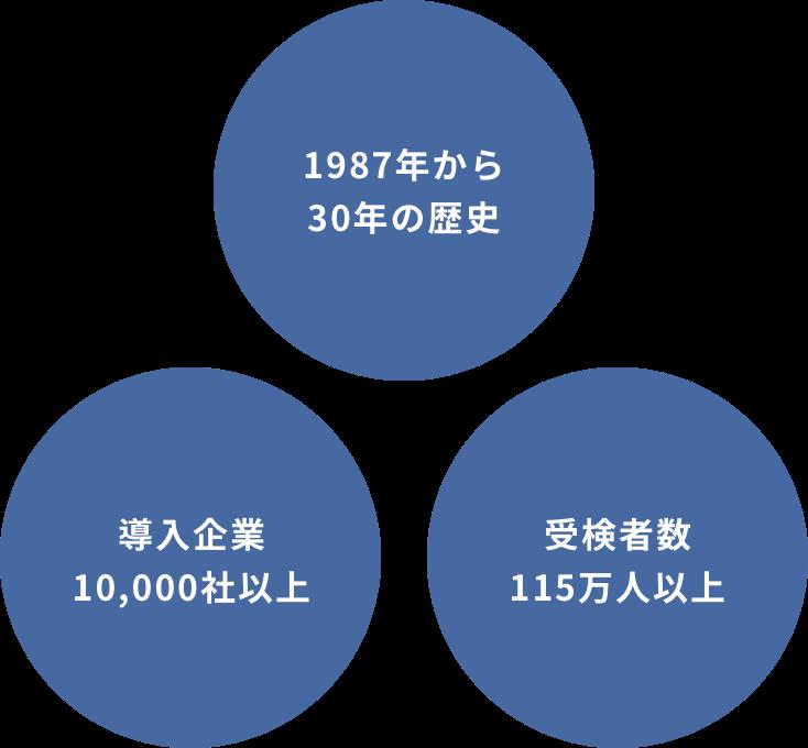 1987年から30年の歴史 導入企業10,000社以上 受検者数115万人以上