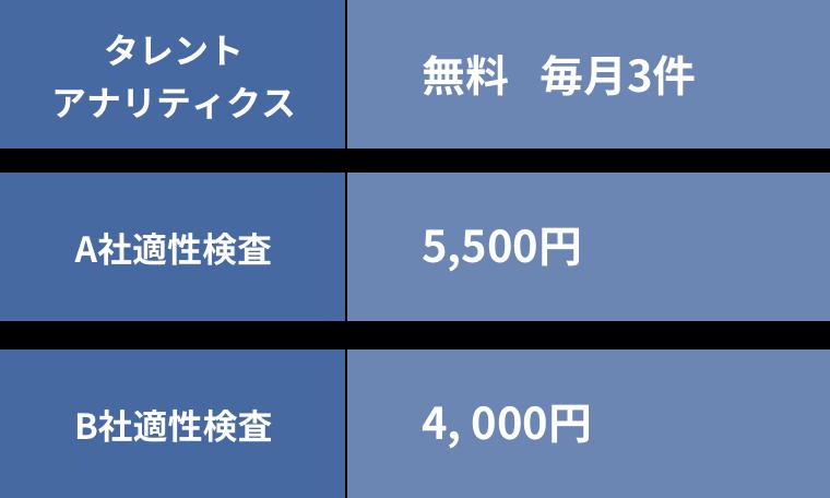 タレントアナリティクス 無料 毎月3件 A社適性検査 5,500円 B社適性検査 4,400円
